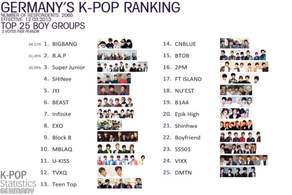FULL LIST] 2NE1 and BigBang King and Queen of Kpop in Germany