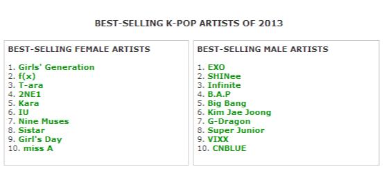 ARTICLE] 2NE1 Ranks High on 2 of YESASIA's 2013 Korean Music